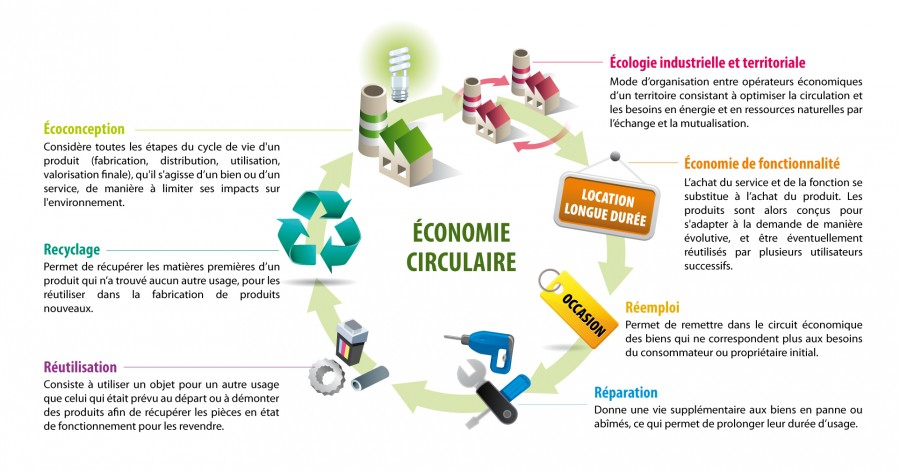 economiecirculaire